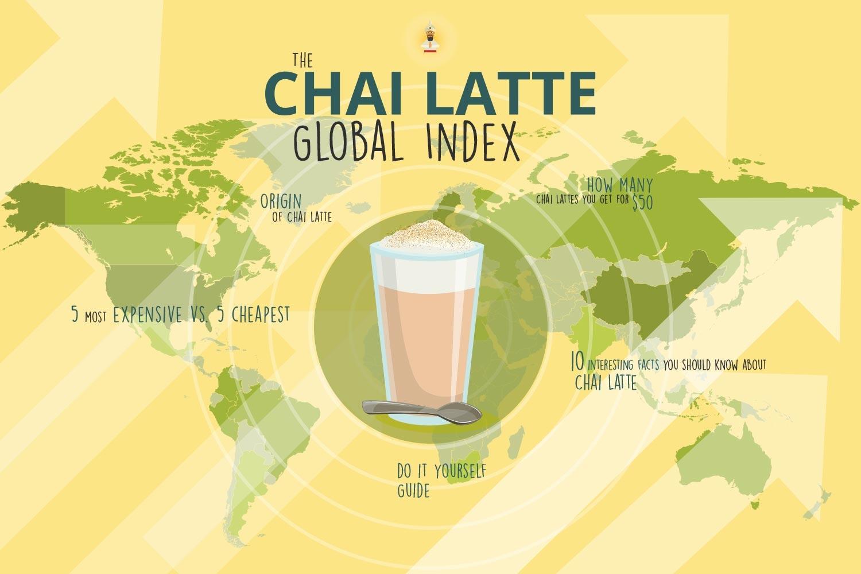 Chai Latte: Origin, Economic Implications and Global Index