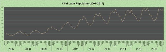 Popularity_chailatte.png
